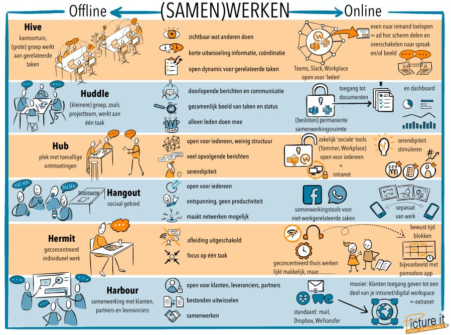 Tekening met de verschillende aspecten van digitaal samenwerken, door Sandra Stroeve