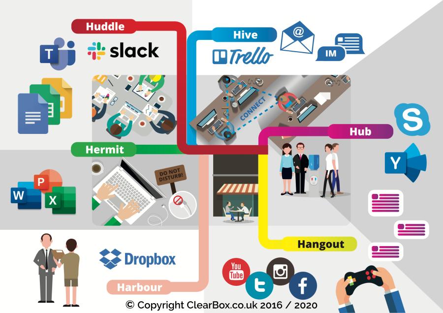 Schematische weergave van de 6 vormen van (samen) werken: Hive, Huddle, Hub, Hangout, Hermit, en Harbour