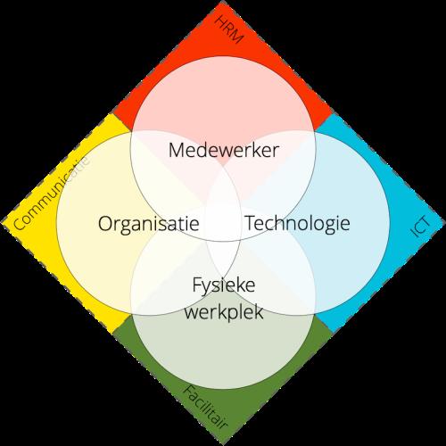 Venn-diagram met 4 cirkels (medewerker, organisatie, technologie en fysieke omgeving) en 4 daarmee overlappende vierkanten (HRM, communicatie, ICT en facilitair)