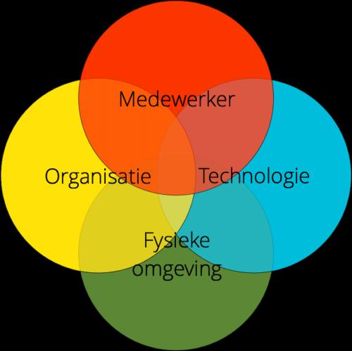 Venn-diagram met 4 cirkels: medewerker, organisatie, technologie en fysieke omgeving